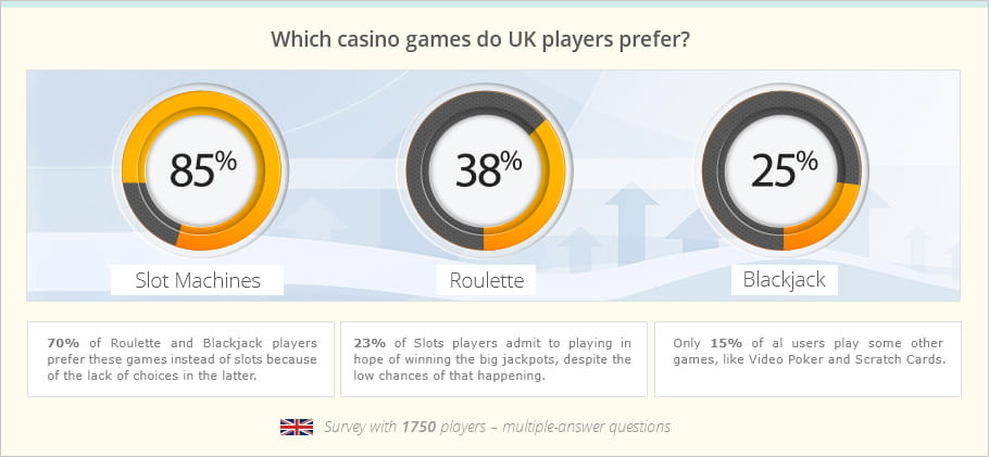Most popular casino games in the UK