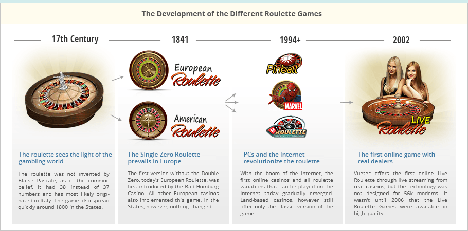 The History of the different Roulette Games