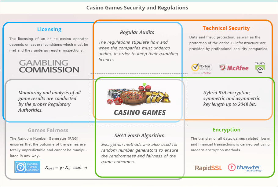 Casino games security and regulations infographic