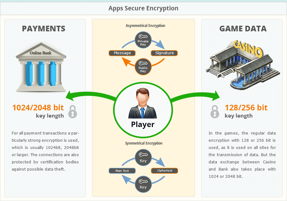 Casino Mobile Apps Encryption and Security of Real-money Games