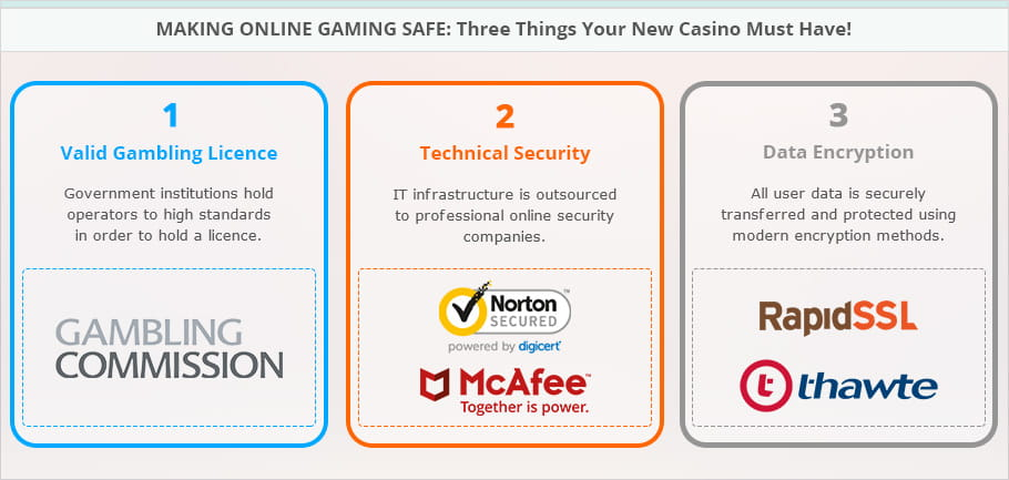 Image demonstrating the different types of security measures that are used to make an online casino site safe.
